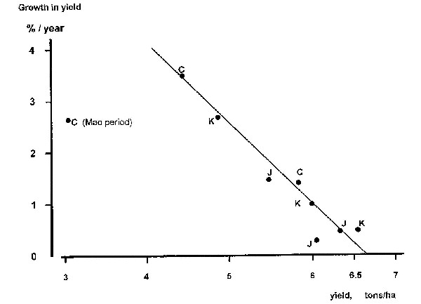 Graph of rice yields